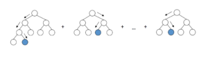 Diagram of tree nodes in Artificial Intelligence used for Transaction Monitoring