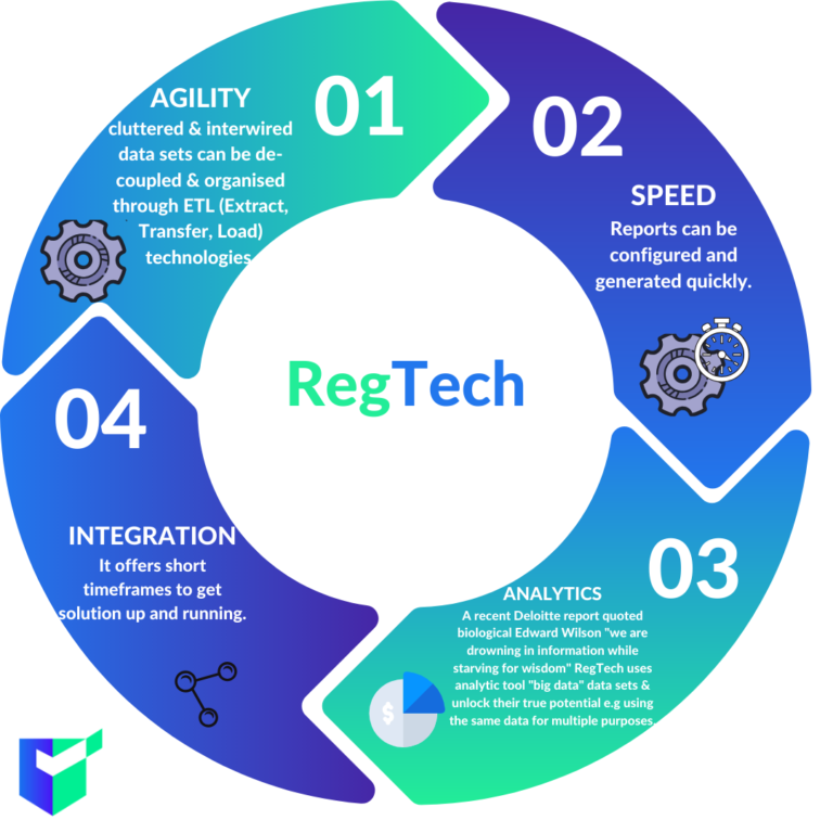 RegTech startup DX Compliance