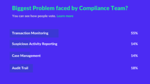 Statistics on Biggest Problem faced by Compliance Team?