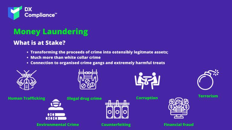 Money laundering Categories